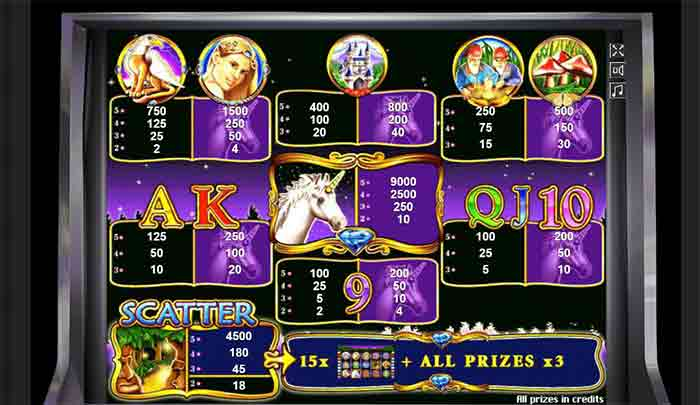 таблица выигрышей unicorn magic